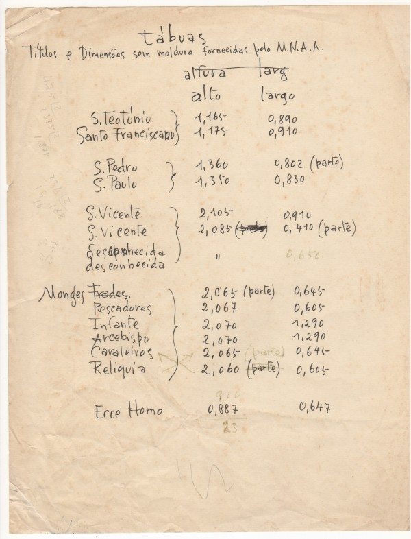 Tábuas Títulos e dimensões sem moldura fornecidas pelo M.N.A.A.